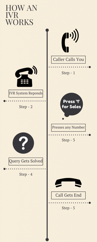 How An IVR Works